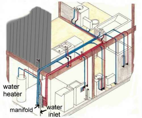 Pex Plumbing http   www make my own house. 1000  images about Plumbing on Pinterest   Toilets  Water heating