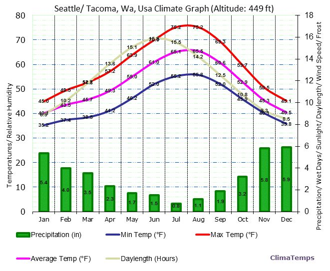 seattle climate graphs - Google Search