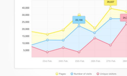 25 Awesome Chart and Graph PSD Designs on http://naldzgraphics.net