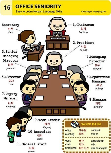 (15) Office Seniority