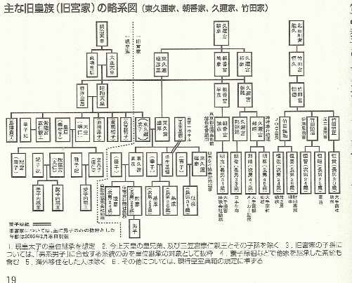 主な旧皇族(旧宮家)略系図