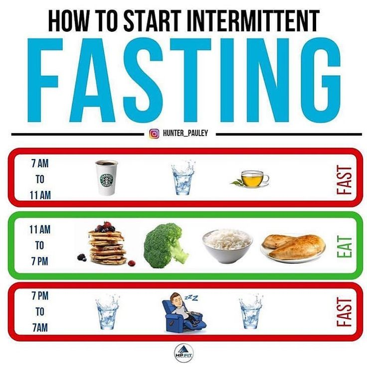 How to start intermittent fasting fitness gym fit