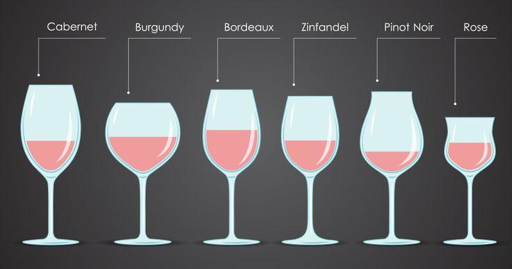 Eine kleine Weinglas-Kunde: So finden Sie das passende Glas zum Wein:   http://www.weinbilly.de/zubehor/weinglas