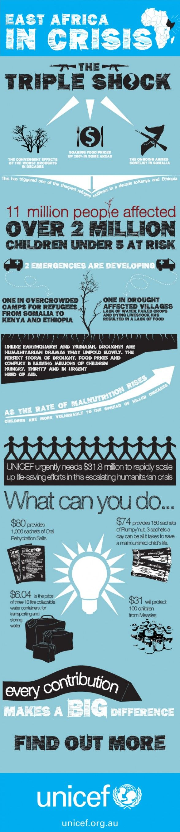 East Africa crisis (2011) by UNICEF Australia