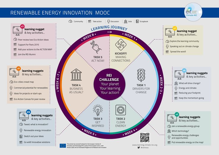 The Renewable Energy Innovation (REI) MOOC is an action-based learning resource designed for anyone with an interest in finding ways to use renewable energy to fight climate change. You might be an educator, a budding entrepreneur, a researcher, a school or university student, or just an interested member of the public.  At the heart of the MOOC is our REI Challenge: can YOU help solve the most urgent problems that are a barrier to using renewable energy? #reimooc http://learning.climate-kic