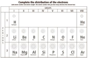 This worksheet is a reduced periodic table just the first three ...