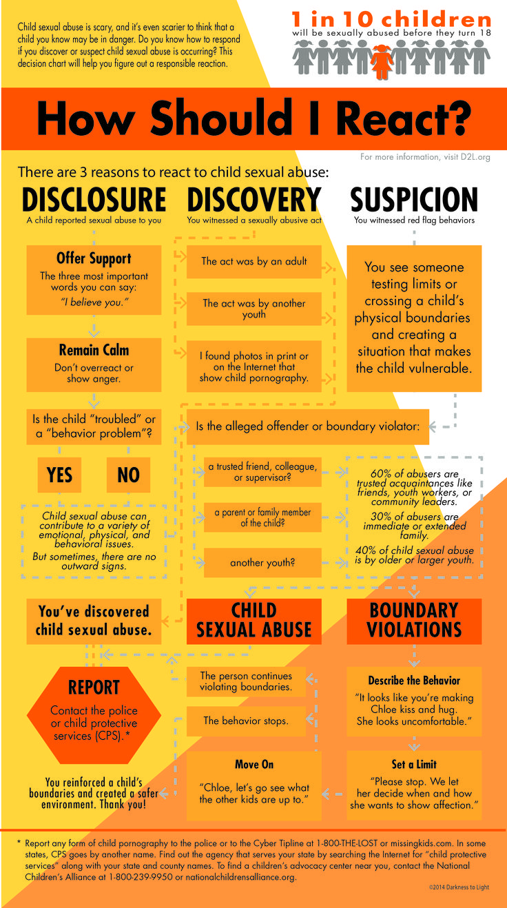 Child Abuse ...handy chart to know what to do when a child shares with you that's they have been abused