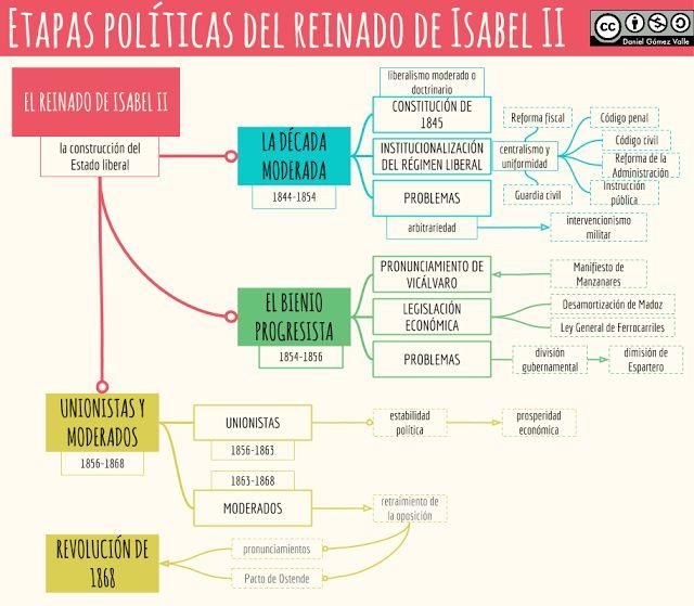 Esquemas y mapas conceptuales de Historia: Etapas políticas del reinado de Isabel II