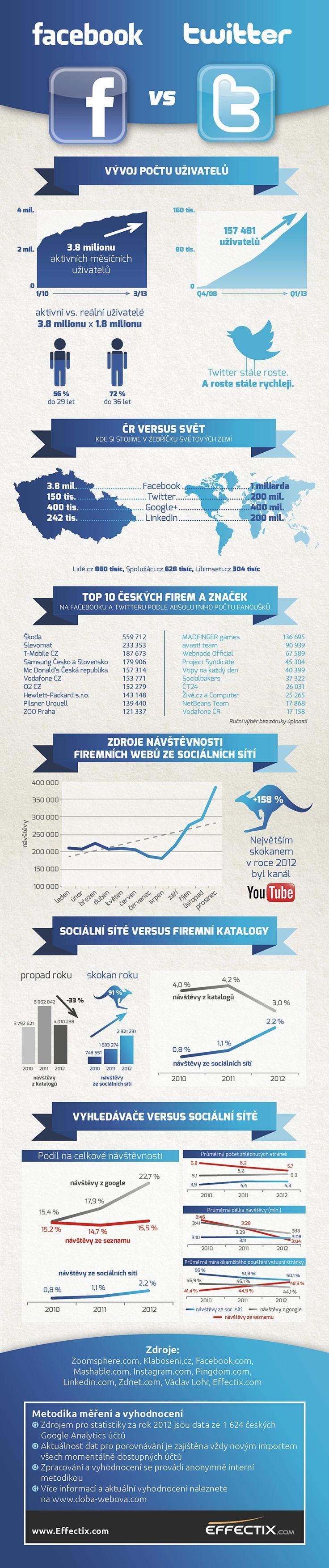 Jak hodně přivádějí sociální sítě návštěvníky na české firemní weby? Effectix a jeho Doba webová se v druhé infografice dívají právě na sociální sítě vs. vyhledávání.