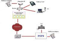 Guru de la  informática: Interceptar conversaciones VoIP/UC.