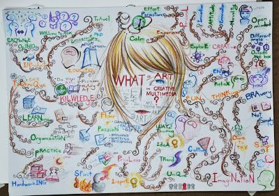 creative mind-maps art - Google Search