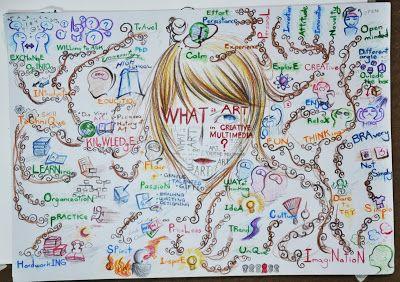 creative mind-maps art - Google Search