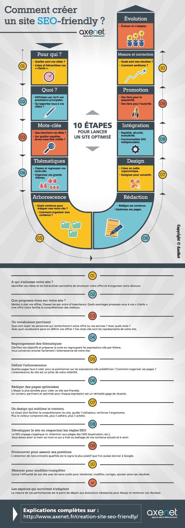 Méthode et conseils pour la création d'un site web optimisé seo dès sa création. Source : Création de site seo-friendly : infographie