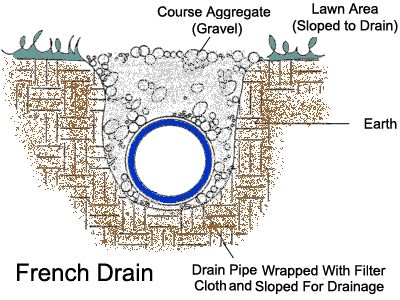 78 Best Images About Yard Drainage On Pinterest French