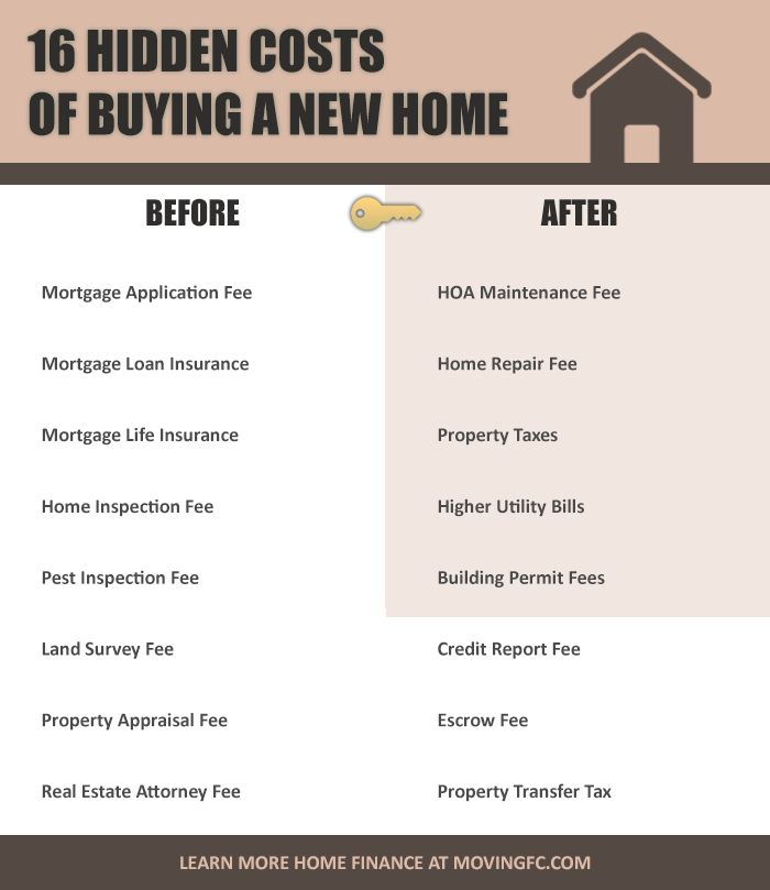 Want to purchase your first home? Make sure you take into account these costs. There's more to home purchasing than mortgage fees.