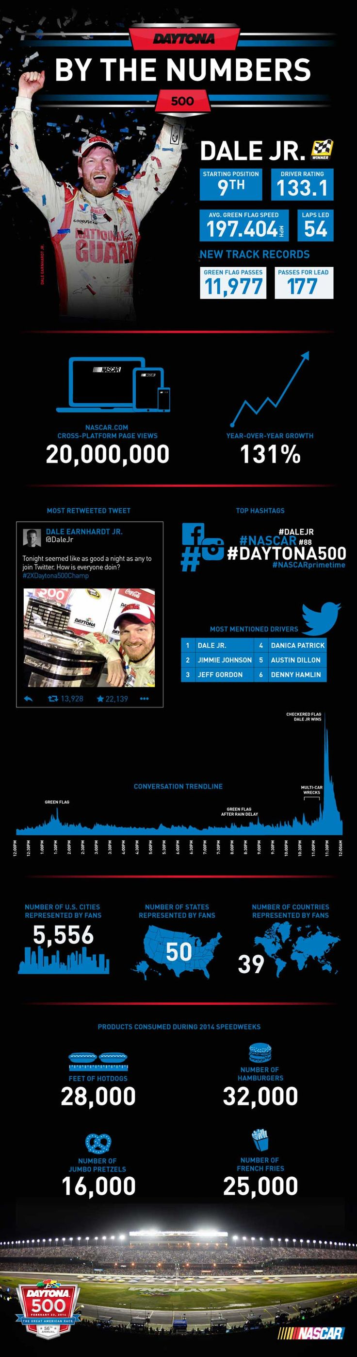 Get the top social and competition statistics and more from the Great American Race