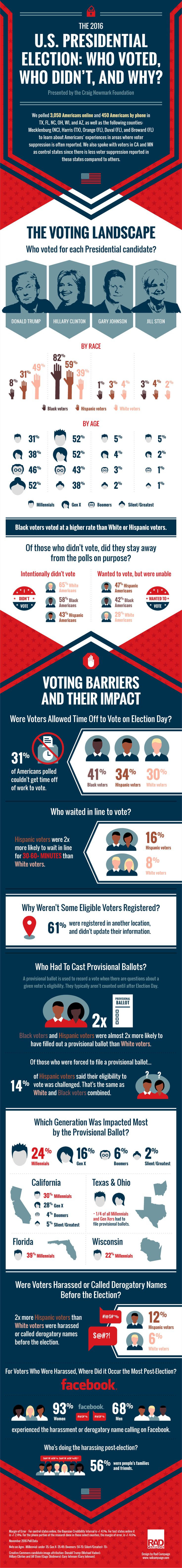 New poll reveals who voted, who didn't, and why in the 2016 Presidential Election: https://www.craigconnects.org/voting2016
