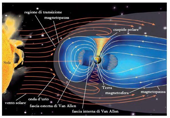 Inversão dos Polos e do Campo Eletromagnético da Terra