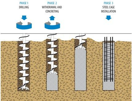 auger drill foundations - Google Search