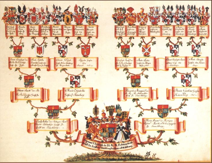 """Family tree chart. Read more on the GenealogyBank blog: """"Best Family Tree Software & Websites to Share Your Genealogy."""" http://blog.genealogybank.com/best-family-tree-software-websites-to-share-your-genealogy.html"""
