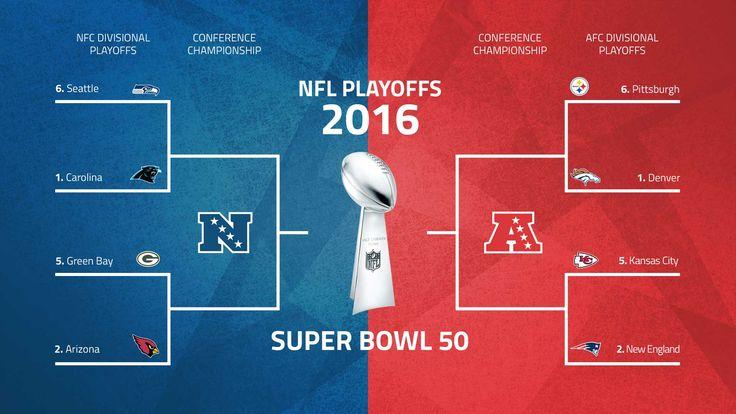 NFL playoffs schedule 2016: Bracket, matchups for divisional round, beyond