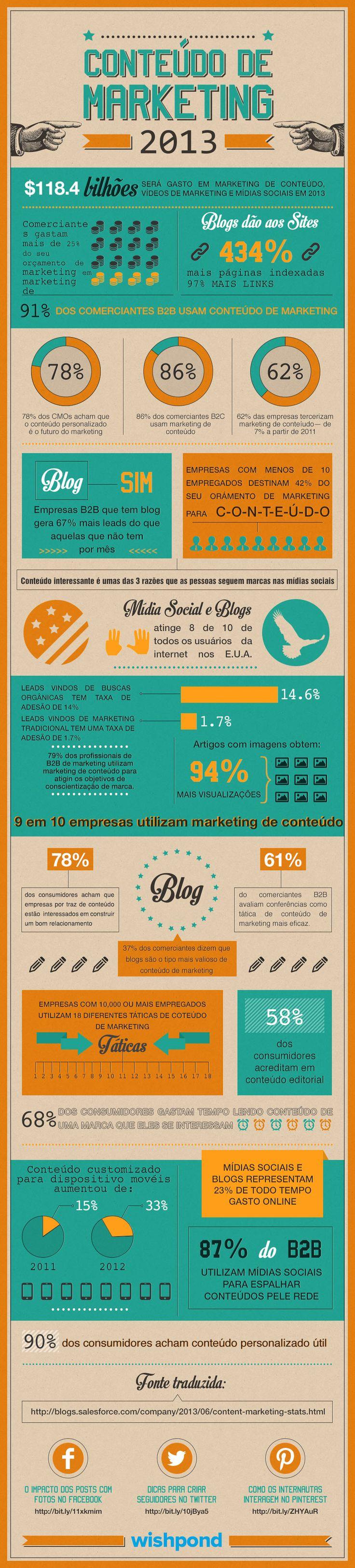 O conteúdo de Marketing Online