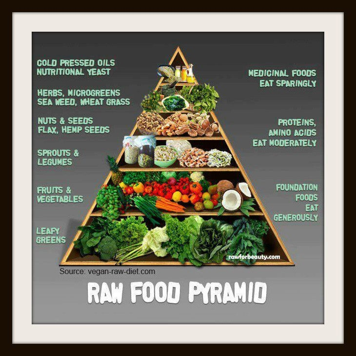 how to eat a raw food diet on a budget