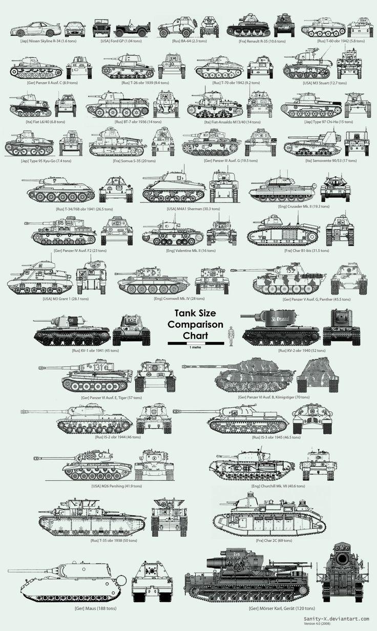 Tank Size Comparison Chart V2