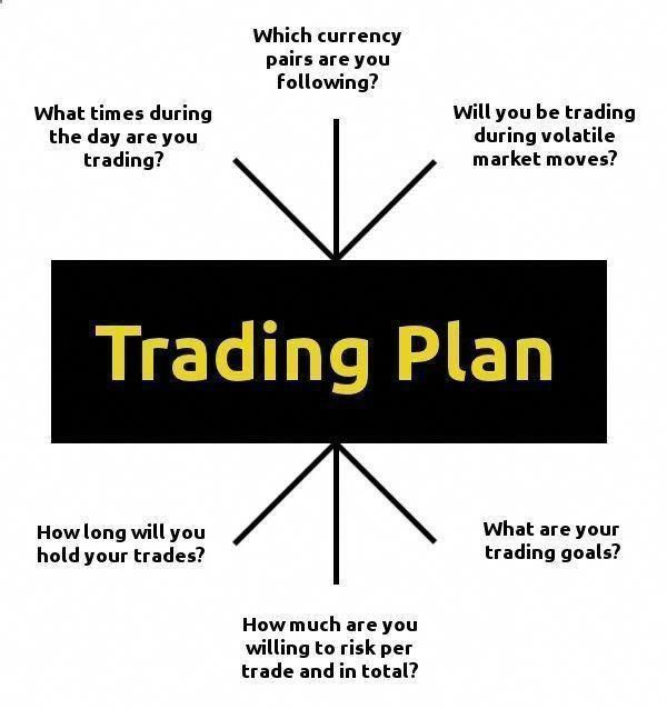 Trading Infographic Formulating Your Plan Of Attack Daily