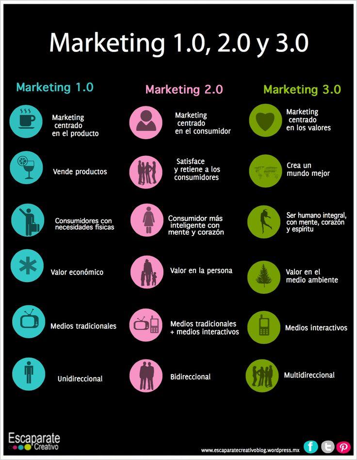Cómo es el Marketing 3.0 Vía: @EscaparateCreat #infografia #infographic #marketing