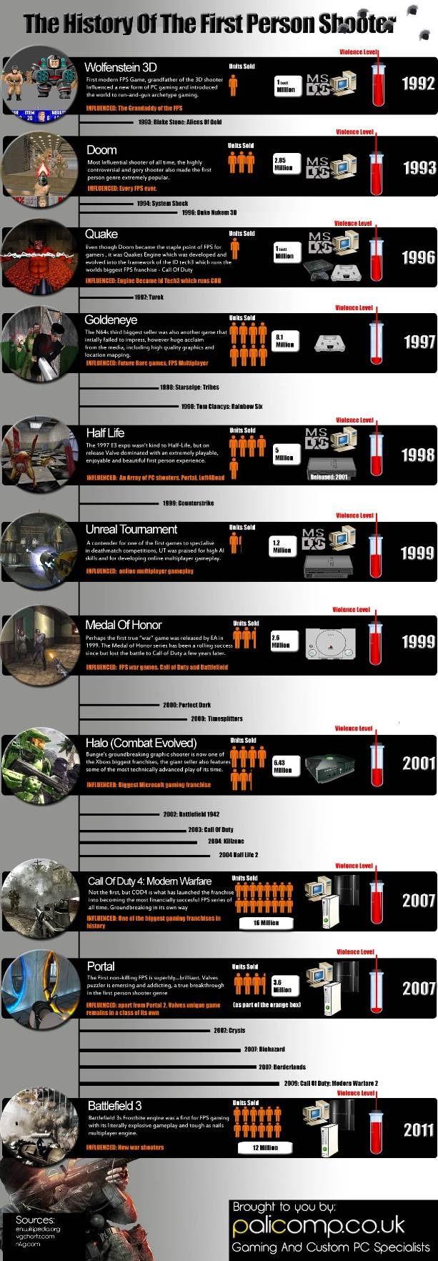 This infograph outlines the history of the First Person Shooter gaming concept. It outlines the year in which the game was produced, the consoles on which it works, and the amount of units sold. FPS gaming has evolved substantially from its inception to today.