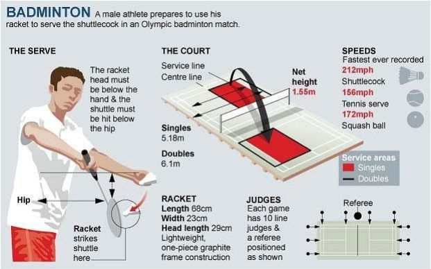 badminton how-to guide basic diagram