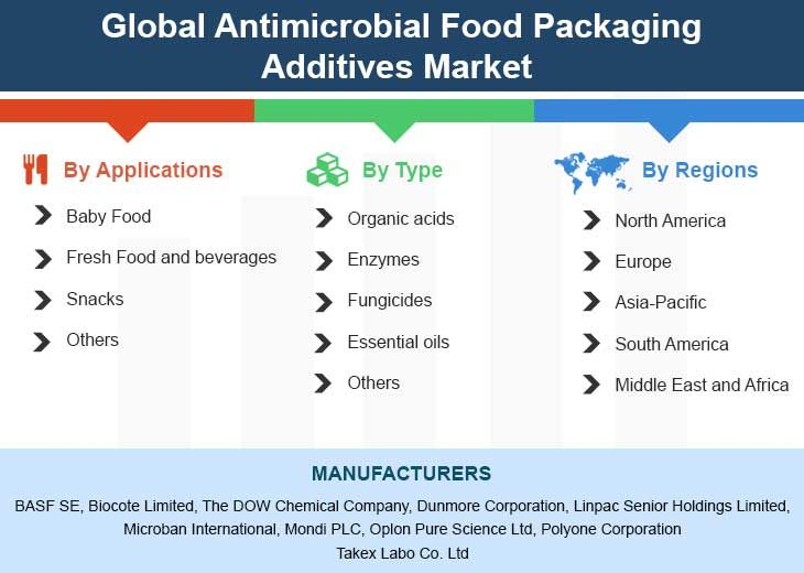 Global Antimicrobial Food Packaging Additives Market 2018 By Manufacturers Regions Type And Application Forecast To 2023 Global Growth Strategy Marketing