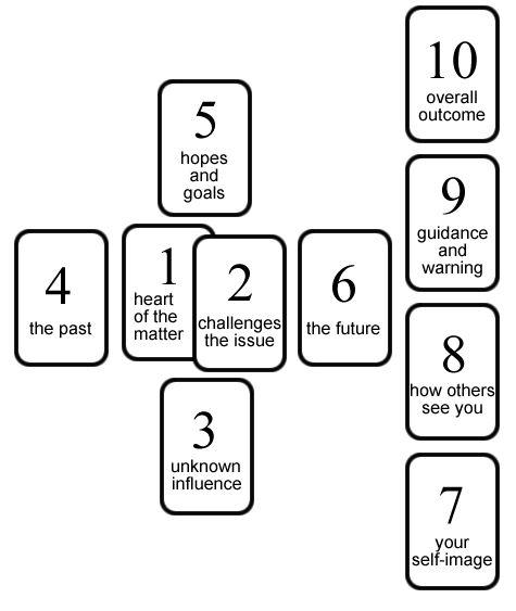 17 best ideas about tarot card layouts on pinterest