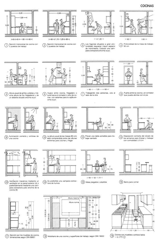 """En Detalle: Cocinas,Conceptos básicos de la cocina actual, desarrollados por Ernst Neufert en su clásico """"Arte de proyectar en Arquitectura"""""""