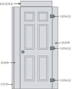 Interior door dimensions our prehung kit includes jambs for Door sizes uk