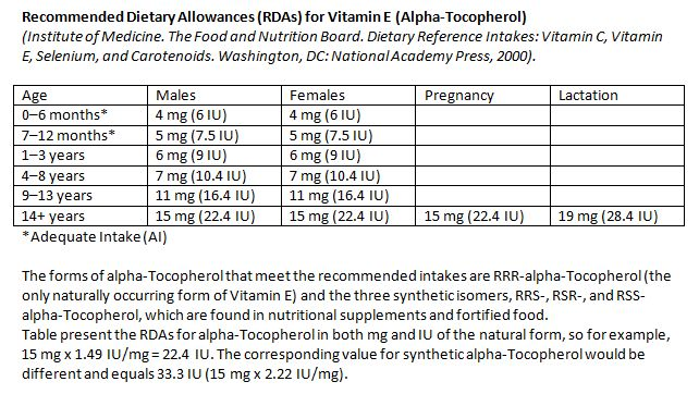 Recommended Daily Allowances for Vitamin E