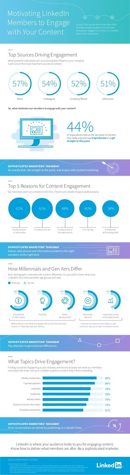 What Types of Content Generate the Best Response on LinkedIn? [Infographic]
