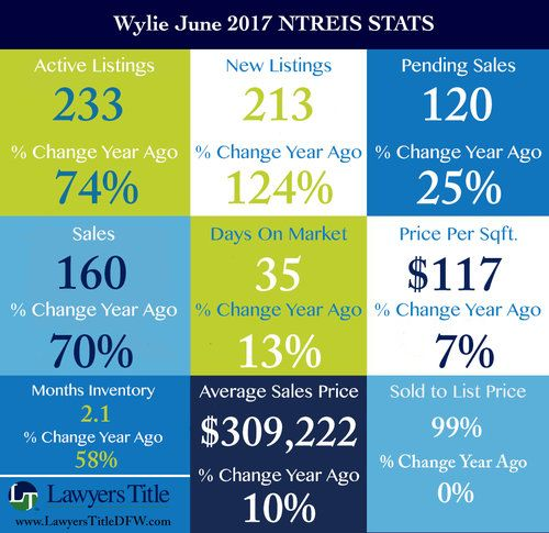 Wylie June 2017 Ntreis Stats Jpg Dfw Real Estate Title