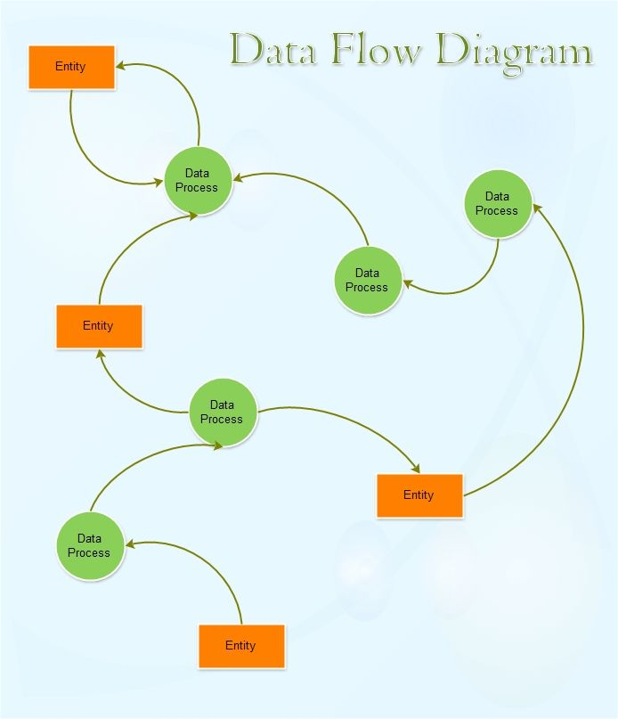 A data flow diagram (DFD) is a graphical representation of the - flowchart template word