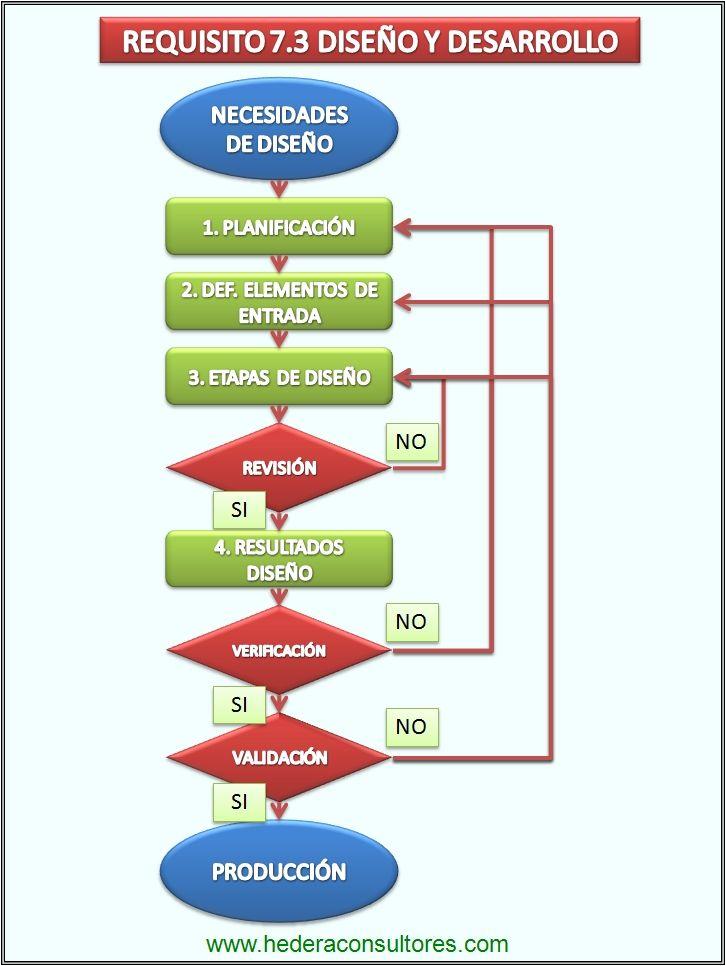 Diseño y desarrollo en ISO 9001.