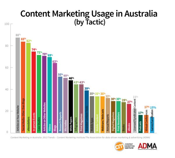 Content Marketing in Australia: 2013 Benchmarks, Budgets and Trends via Content Marketing Institute