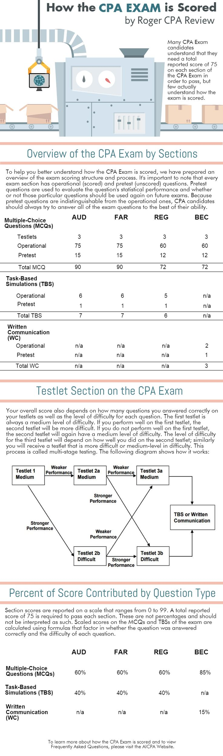 Click on the infographic for detailed information about how the CPA Exam is scored.