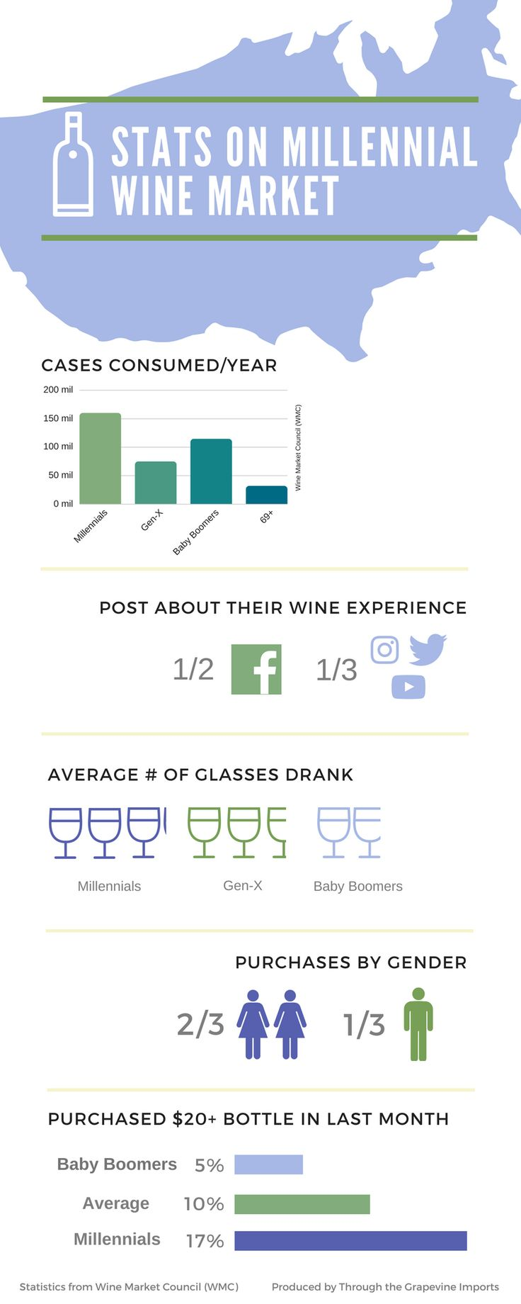 Statistics on the Millennial Wine Market If you work in the wine industry as a distributor, retailer, or a generally curious wine consumer, it's pretty obvious the influence that millennials are currently having on the wine market in the US. Millennials drink more wine than any other generation and are highly likely to use social media to share their experience and find reviews.