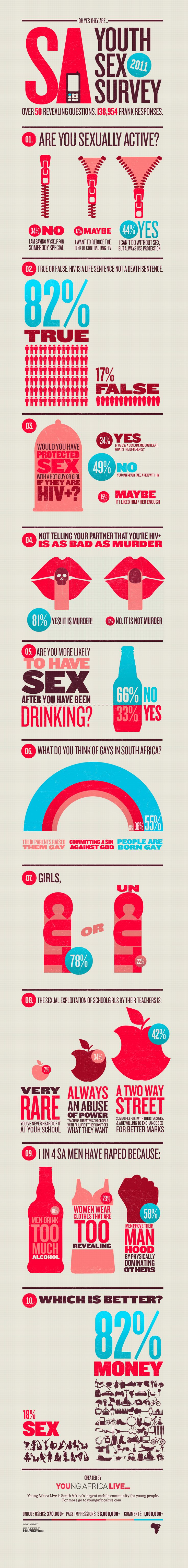 South African youth and sex.  Wonder how it compares with American youth... more infographics, please