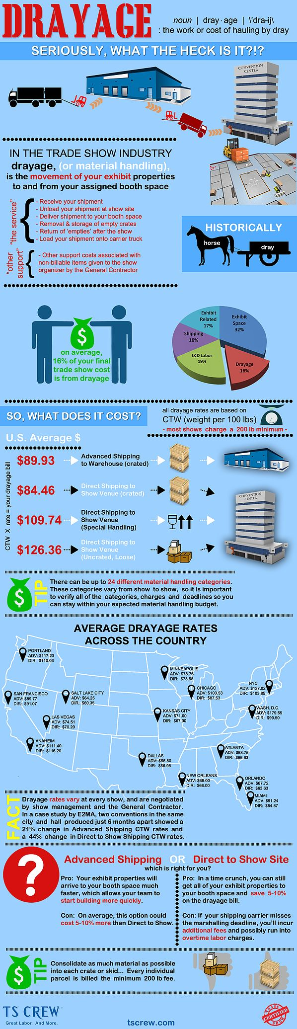Ever wondered what drayage is or what you can expect to pay for it? Here's a handy #infographic from TS CREW that spells it all out for you!