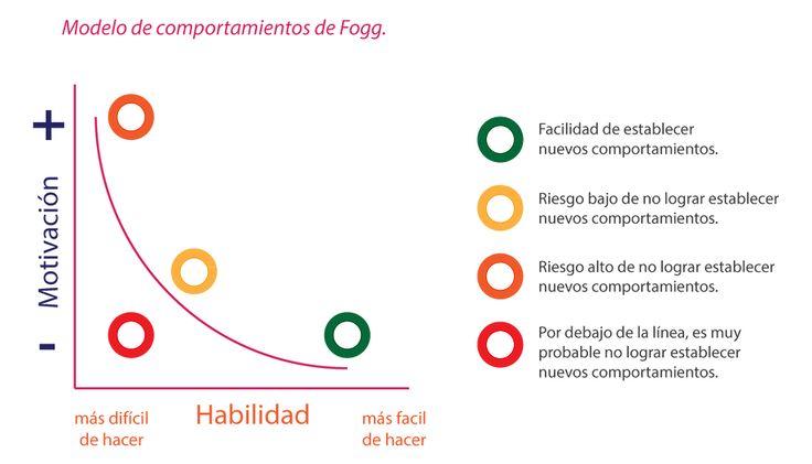 Matríz de comportamientos de Fogg. Desarrollo de hábitos