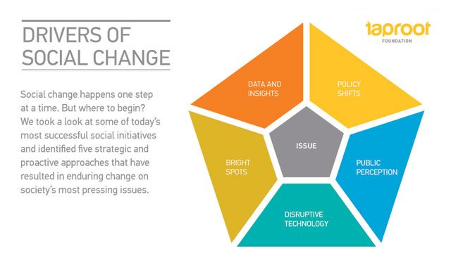 change in society happens step at the time through stages that we can't recognize until the change took form.