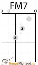 FM7 Guitar Chord  http://tomasmichaud.com