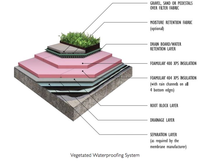 FOAMULAR® XPS Insulation Products And Are Used In Protected Roof Membrane  Assemblies (PRMA) Applications, Due To Its Excellent Resistance To Water ...